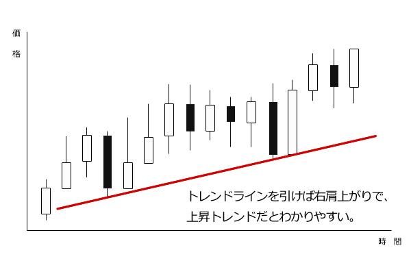 トレンドラインの引き方と見方の説明画像