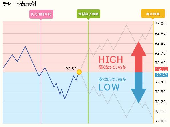 ハイローオプションのチャート表示例画像